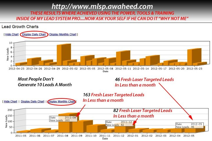 My Lead System Pro Leads Chart
