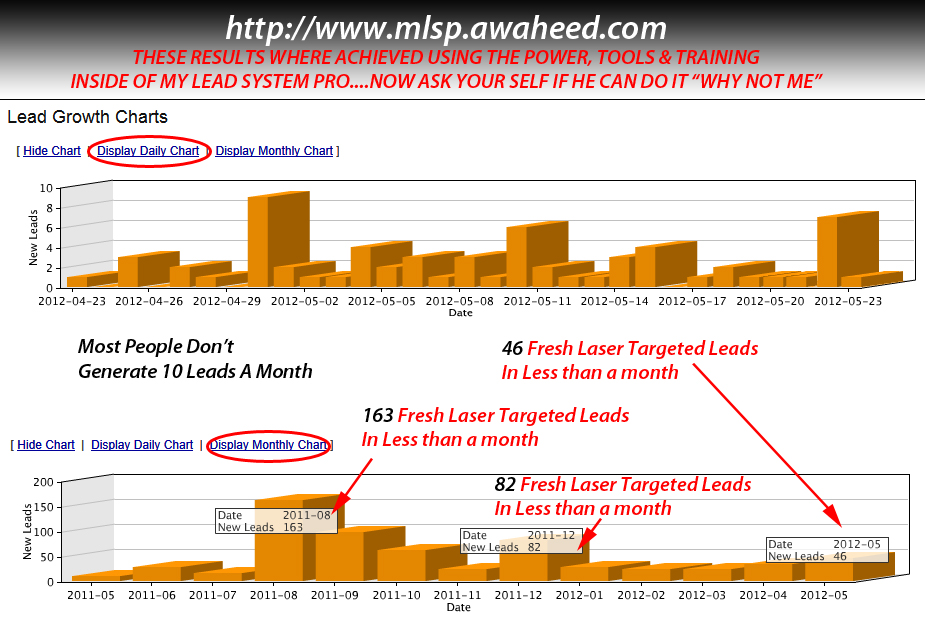 MLM Success Secrets - Lead Generation Growth Chart