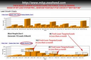 MLSP Lead Generation